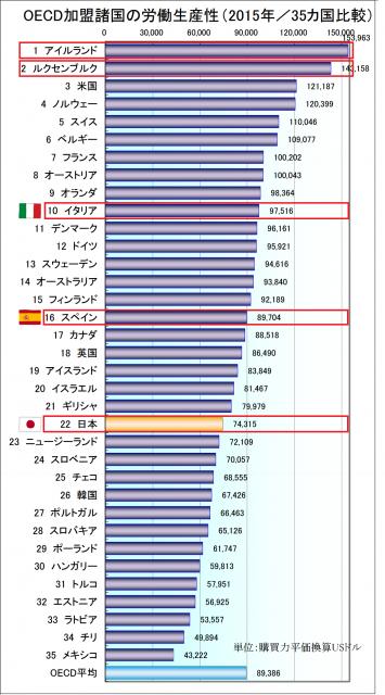 OECD加盟の労働生産性(2015年/35カ国比較)