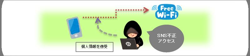 フリーWi-Fiを利用して個人情報を傍受されるイメージ図
