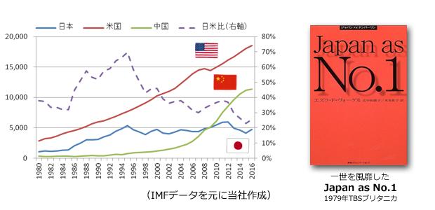 左:IMFデータを元に当社にて作成。右:Japan as No.1 の書籍の画像