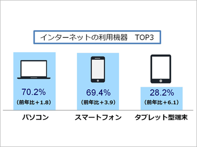 インターネット利用機器 TOP3