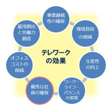 テレワークが生み出す7つの効果